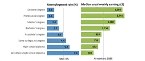 Employment Projections
